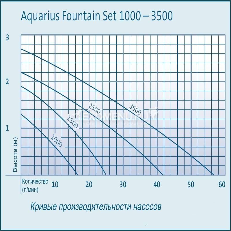 Насос Oase Aquarius Fountain Set 2500, с насадками (фото 4)